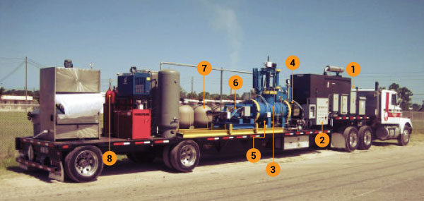 Plasma Arc Flow Sewage Recyclers